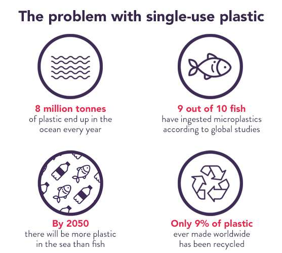 The problem with single-use plastic